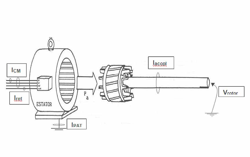 Case Study: Parasite currents on bearings