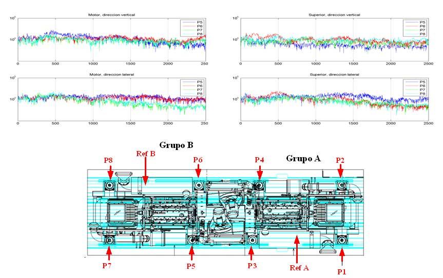 Case Study: Silent block diesel engine's premature ageing