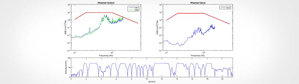 Cetest: Measurement, signal processing and analysis