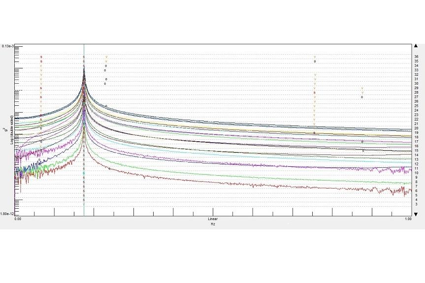 Cetest: Modal analysis